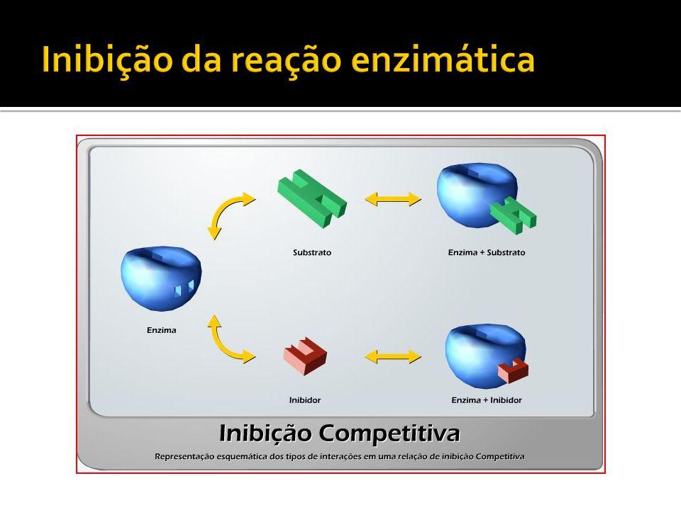 Inibição da reação enzimática