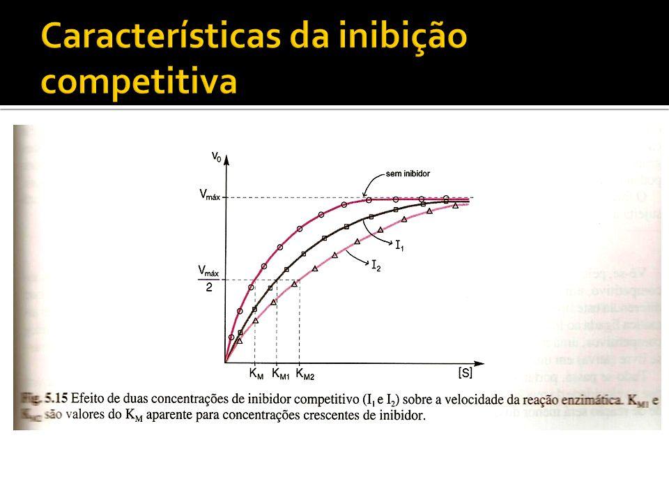 Características da inibição competitiva