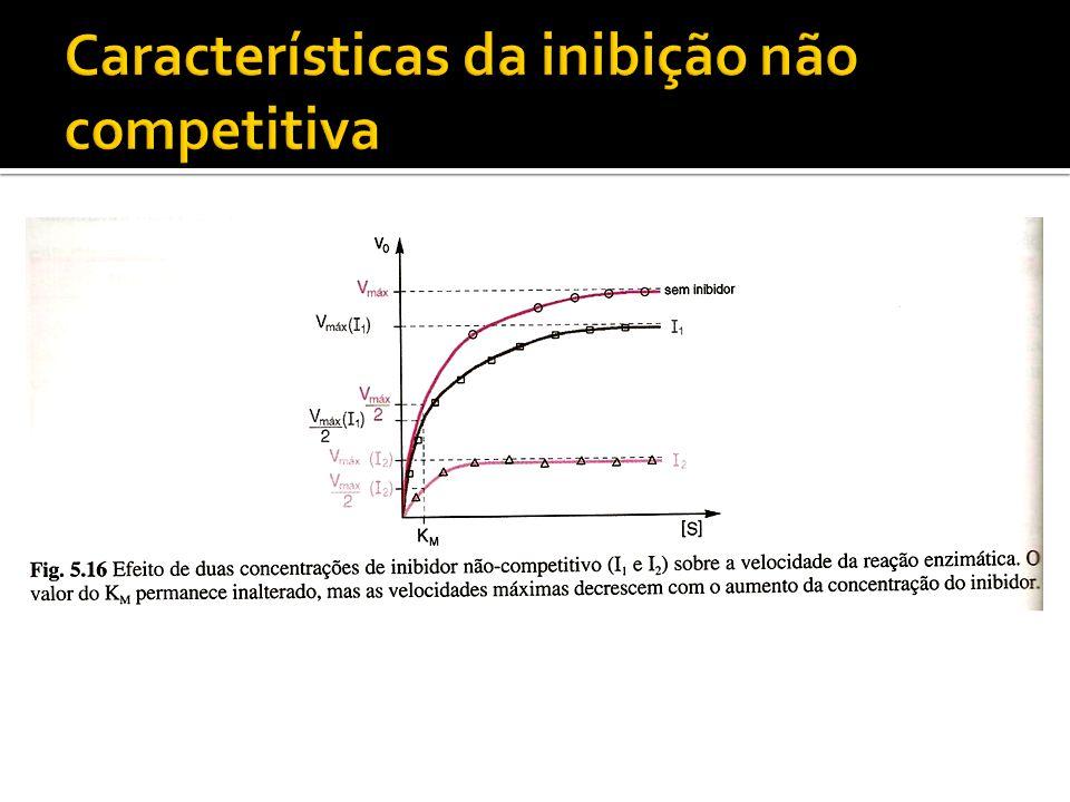 Características da inibição não competitiva