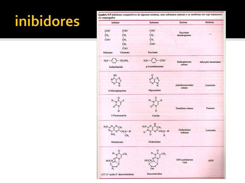 inibidores