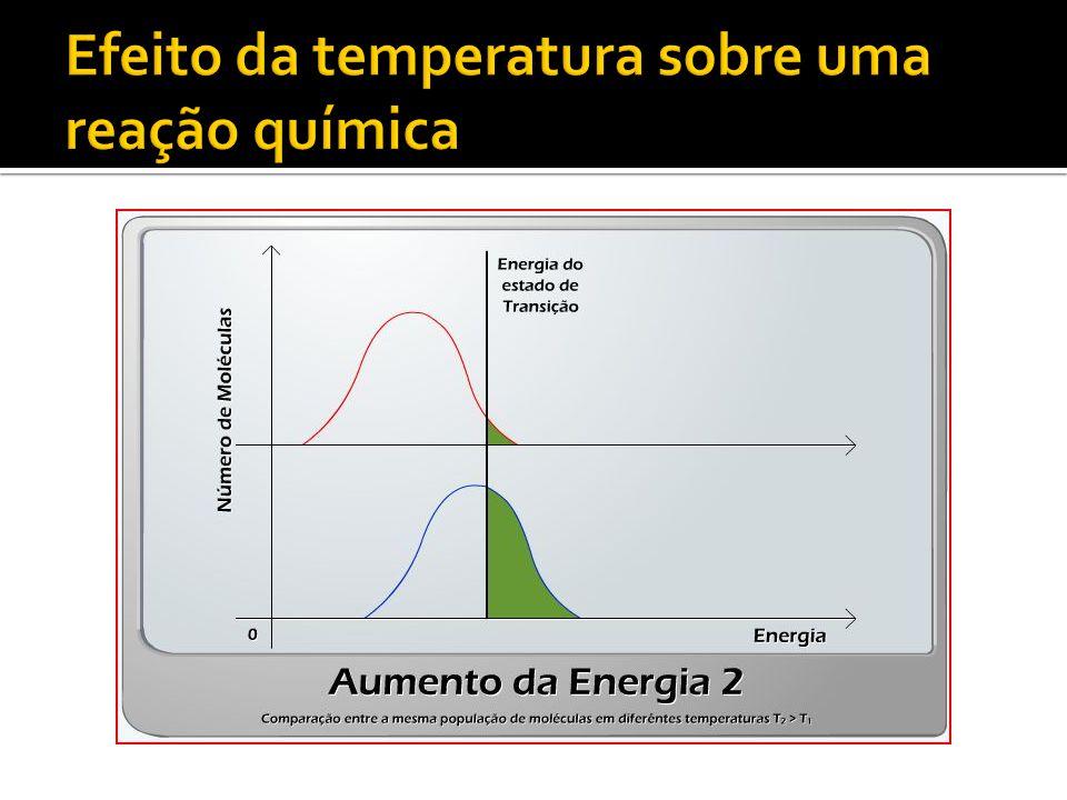 Efeito da temperatura sobre uma reação química