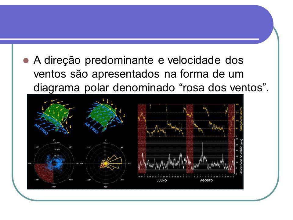 A direção predominante e velocidade dos ventos são apresentados na forma de um diagrama polar denominado rosa dos ventos .