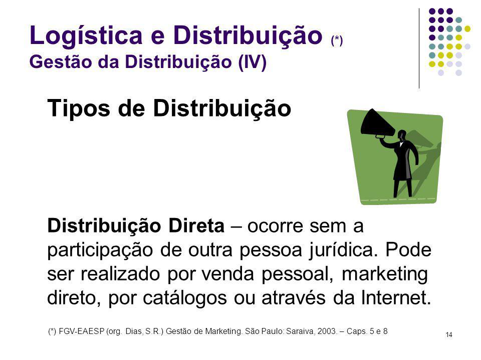 Logística e Distribuição (*) Gestão da Distribuição (IV)