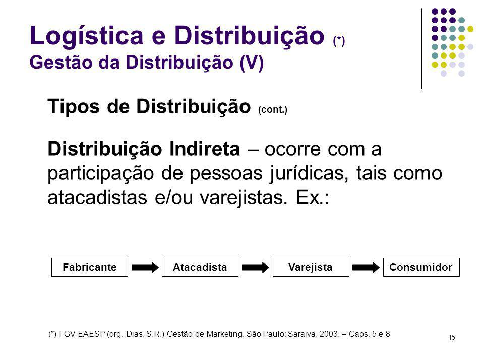 Logística e Distribuição (*) Gestão da Distribuição (V)