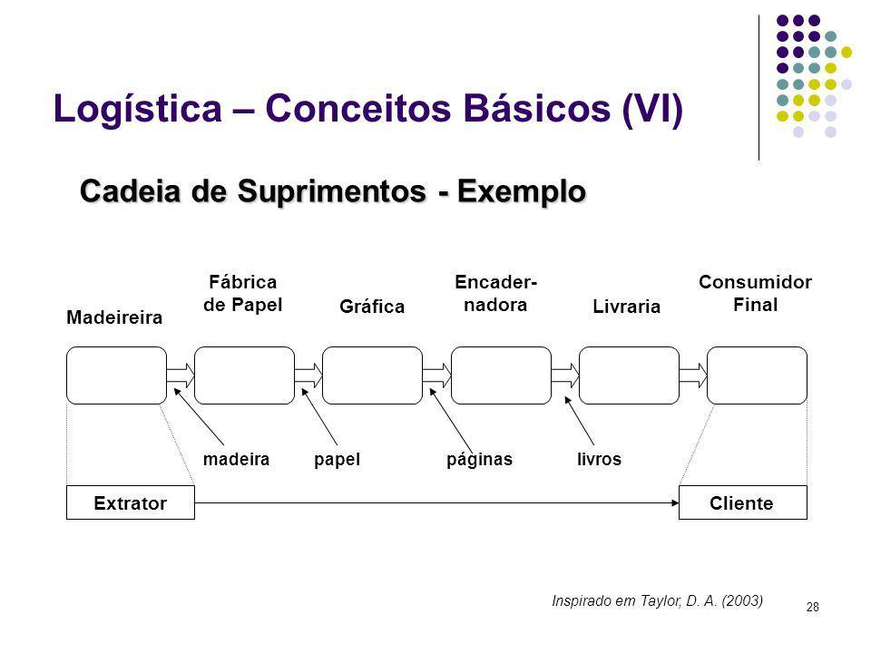 Logística – Conceitos Básicos (VI)