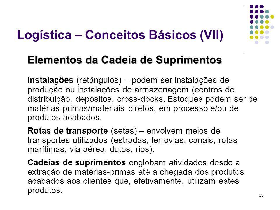 Logística – Conceitos Básicos (VII)