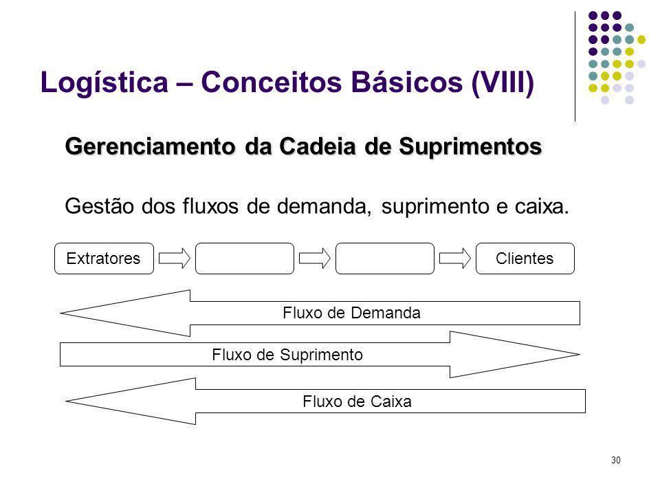 Logística – Conceitos Básicos (VIII)