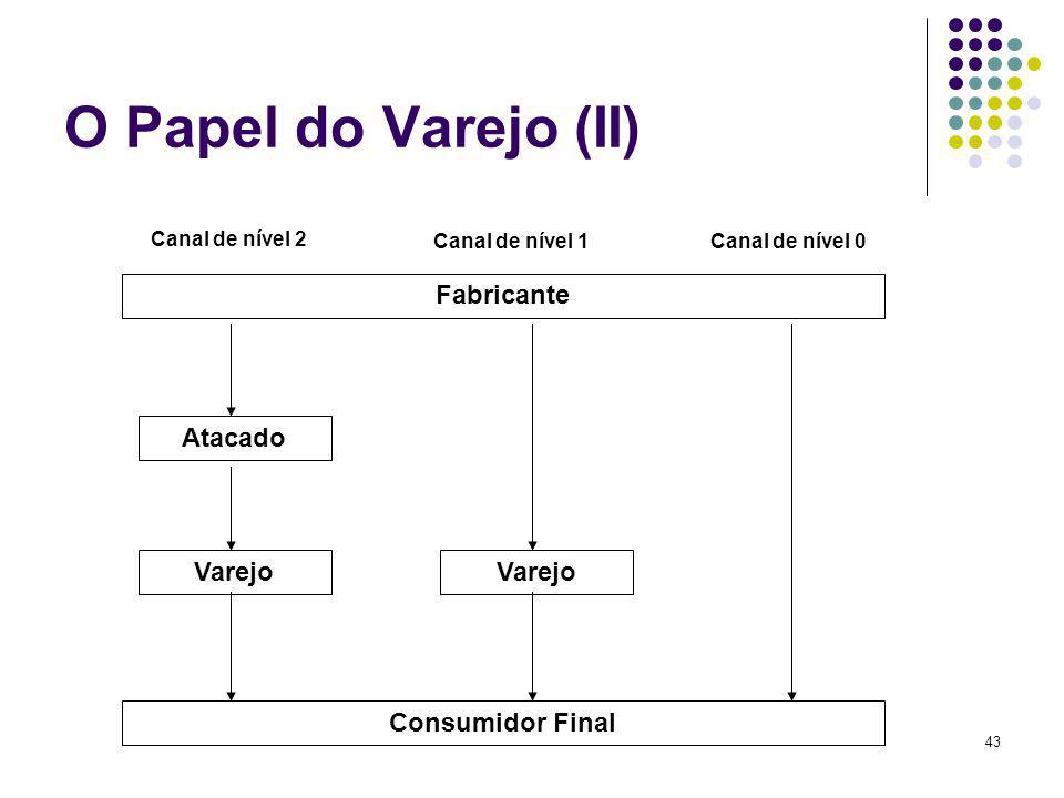 O Papel do Varejo (II) Fabricante Atacado Varejo Varejo