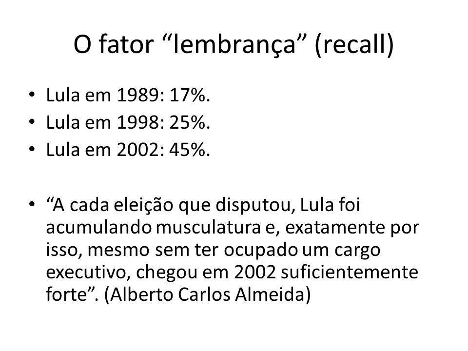 O fator lembrança (recall)