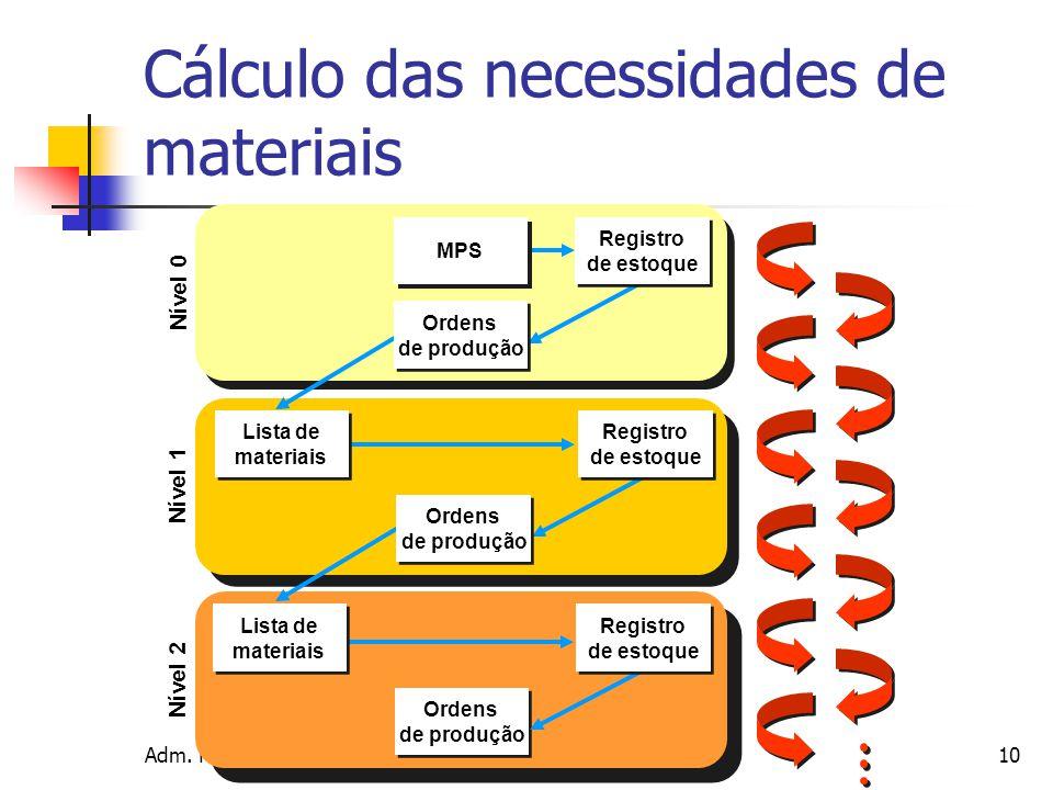 Cálculo das necessidades de materiais