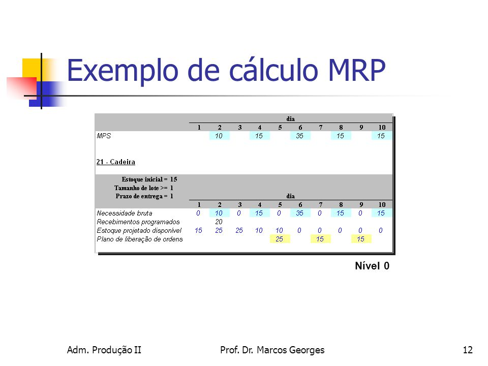 Exemplo de cálculo MRP Nível 0 Adm. Produção II