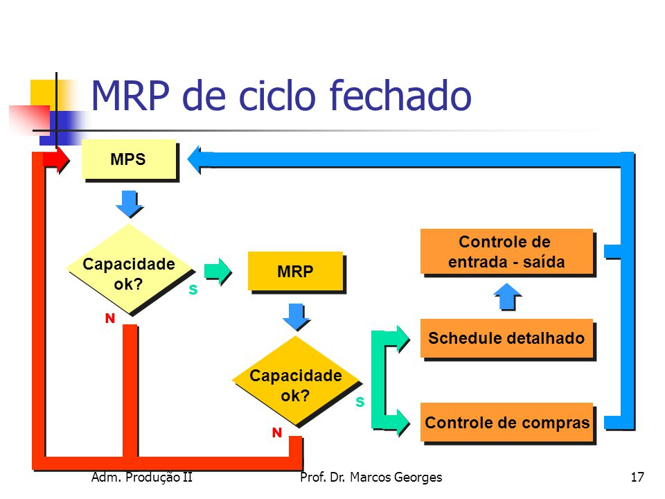 MRP de ciclo fechado MPS Controle de Capacidade entrada - saída ok