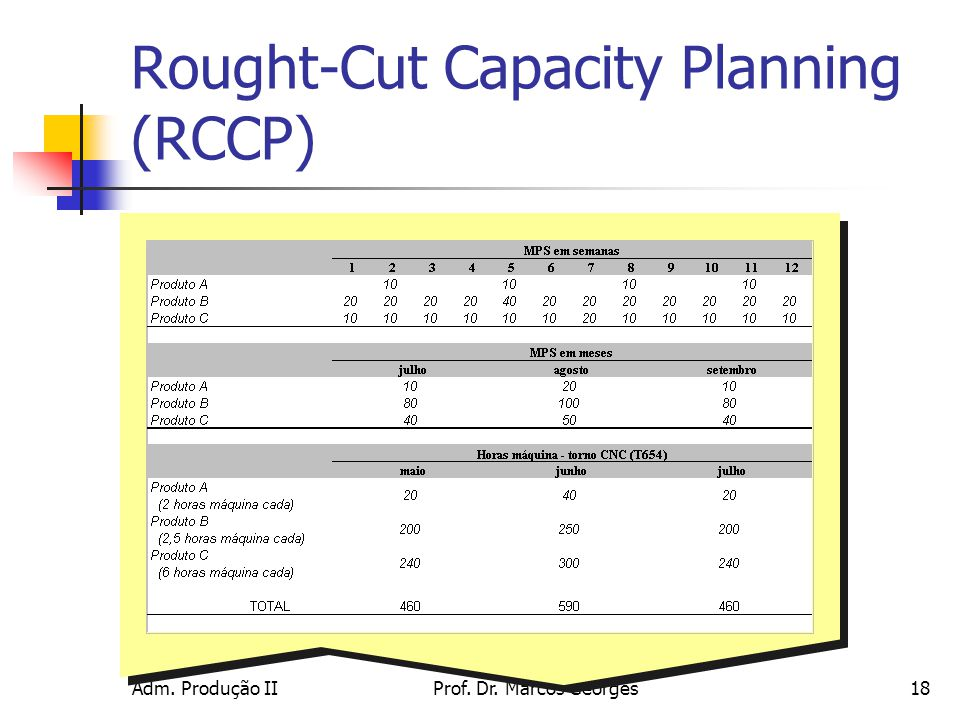 Rought-Cut Capacity Planning (RCCP)