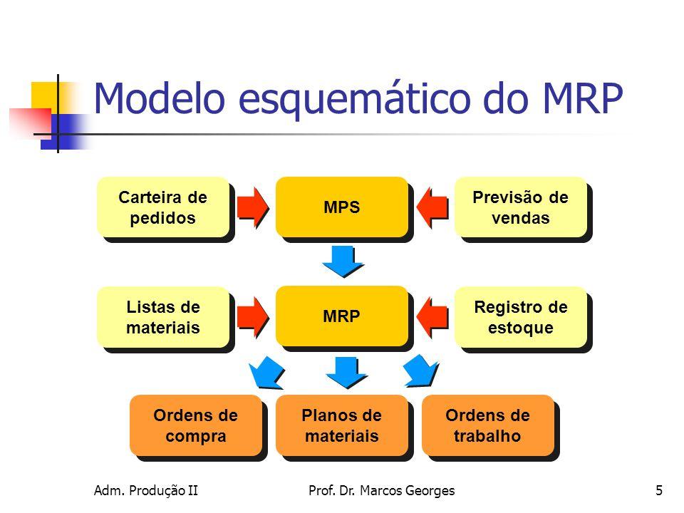 Modelo esquemático do MRP