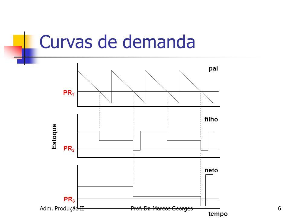 Curvas de demanda pai PR1 filho Estoque PR2 neto PR3 tempo