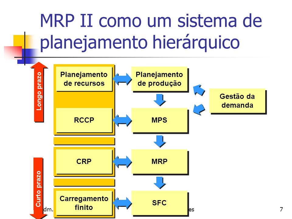 MRP II como um sistema de planejamento hierárquico
