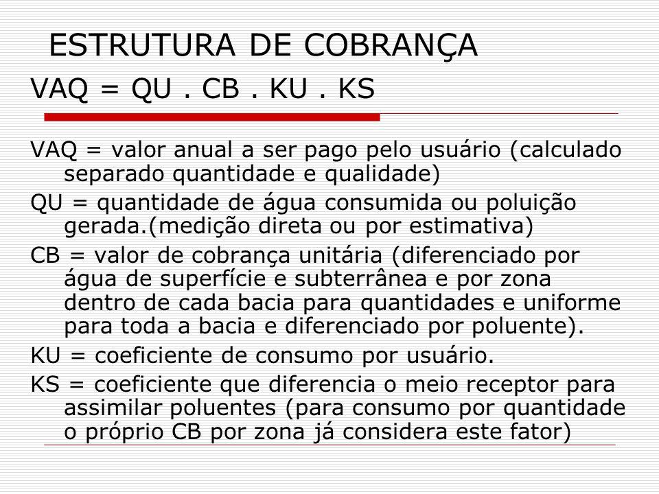 ESTRUTURA DE COBRANÇA VAQ = QU . CB . KU . KS