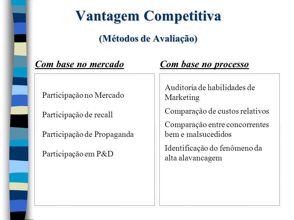 Vantagem Competitiva (Métodos de Avaliação)
