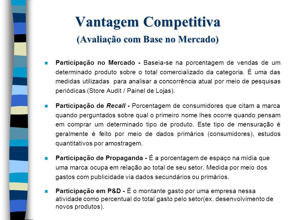 Vantagem Competitiva (Avaliação com Base no Mercado)