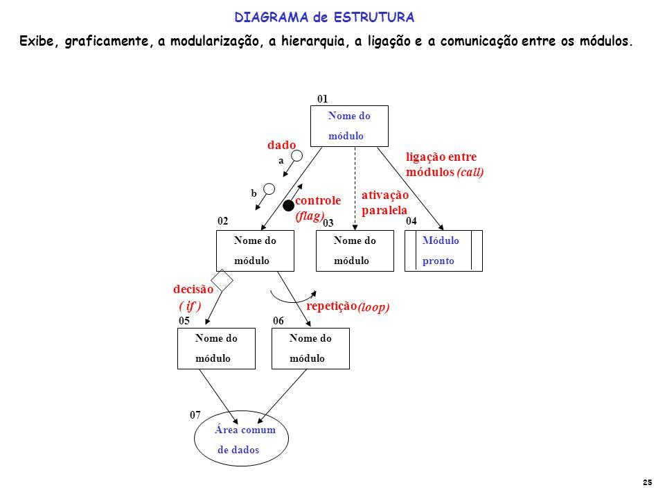 ligação entre módulos (call)