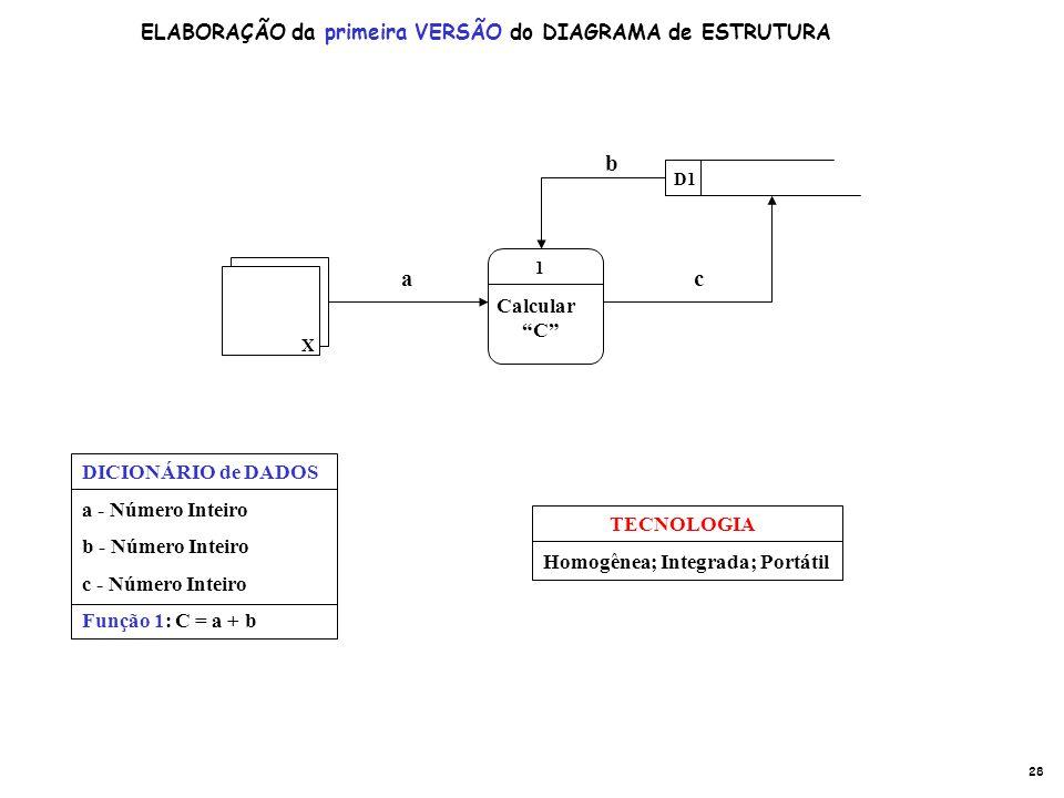 a b c ELABORAÇÃO da primeira VERSÃO do DIAGRAMA de ESTRUTURA Calcular