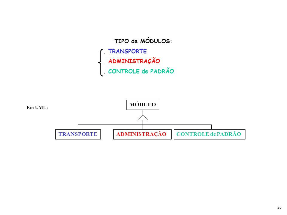 TIPO de MÓDULOS: . TRANSPORTE . ADMINISTRAÇÃO . CONTROLE de PADRÃO