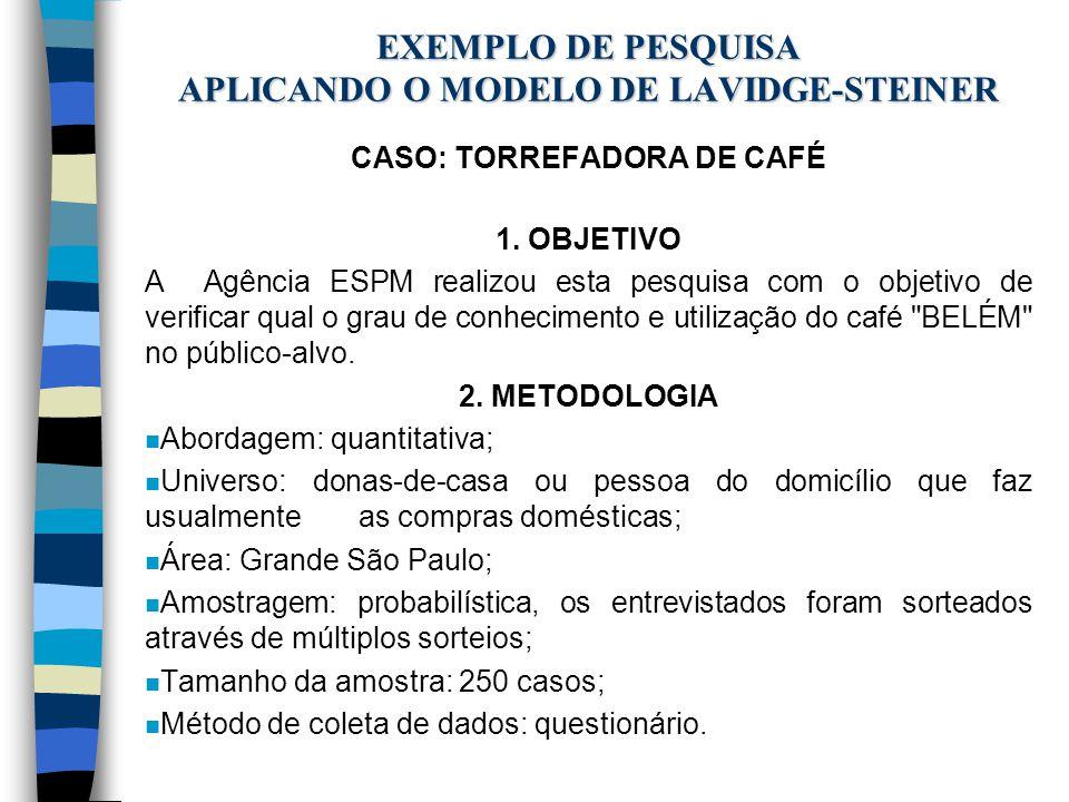 EXEMPLO DE PESQUISA APLICANDO O MODELO DE LAVIDGE-STEINER