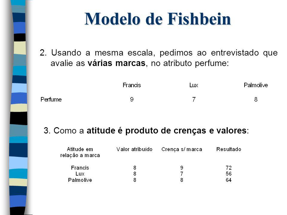 Modelo de Fishbein 2. Usando a mesma escala, pedimos ao entrevistado que avalie as várias marcas, no atributo perfume: