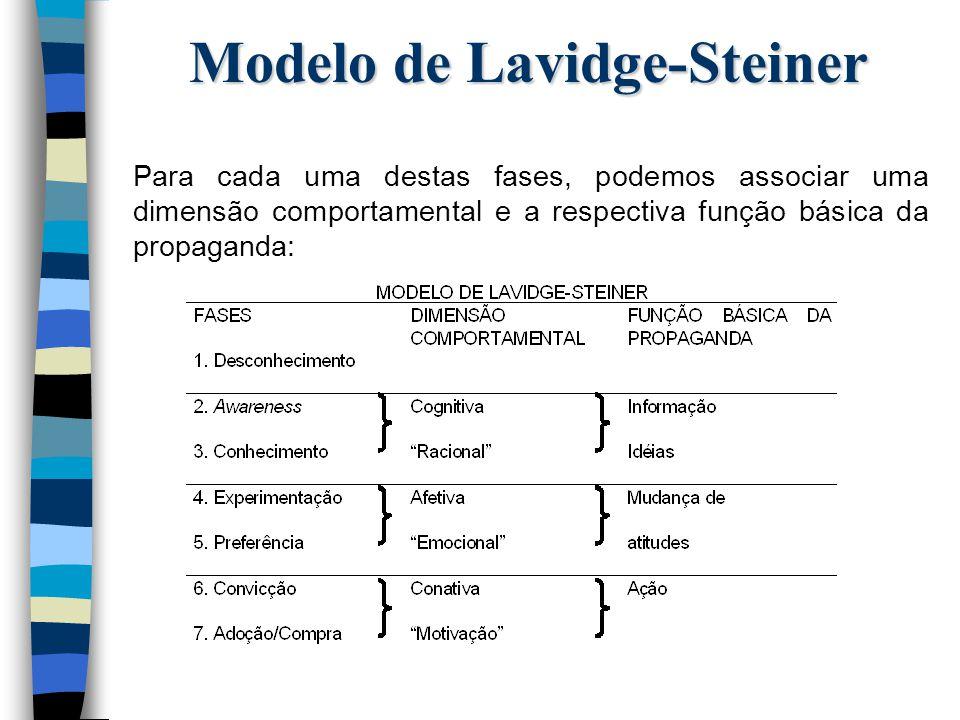 Modelo de Lavidge-Steiner