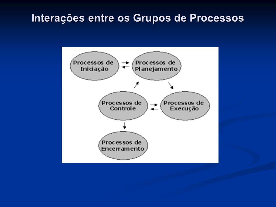 Interações entre os Grupos de Processos