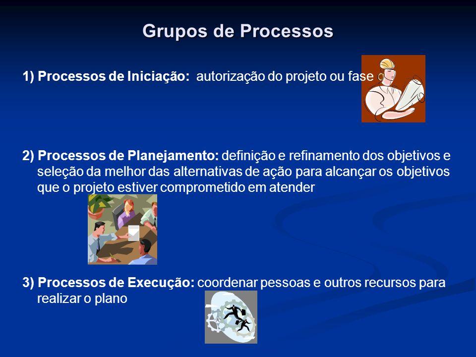 Grupos de Processos 1) Processos de Iniciação: autorização do projeto ou fase.