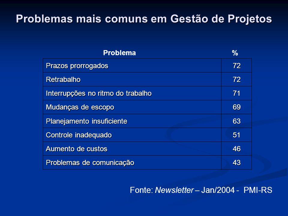 Problemas mais comuns em Gestão de Projetos
