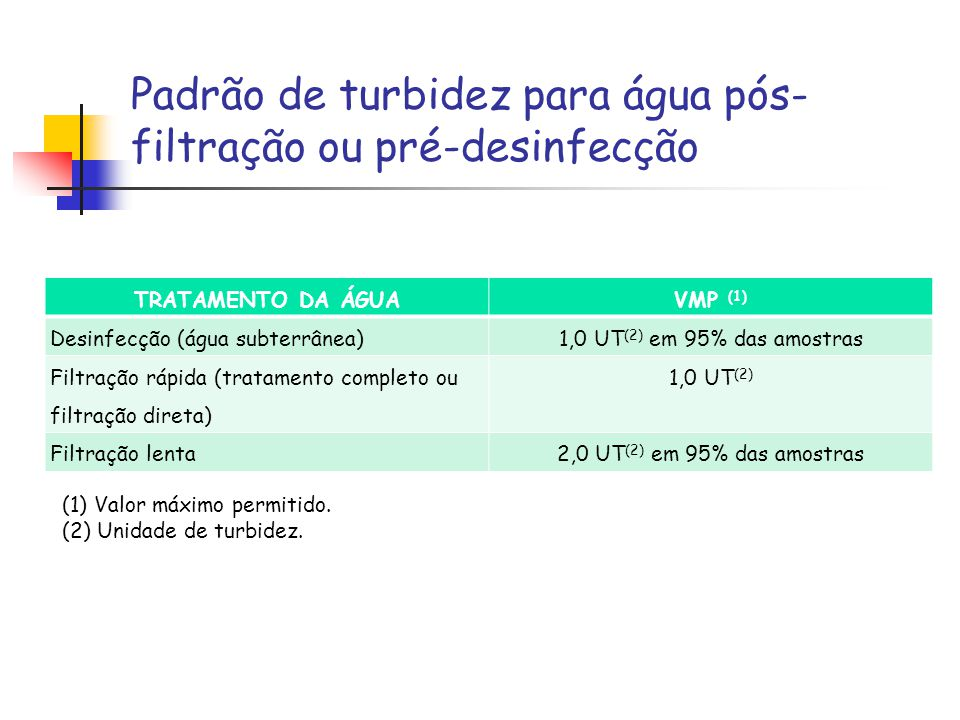 Padrão de turbidez para água pós-filtração ou pré-desinfecção