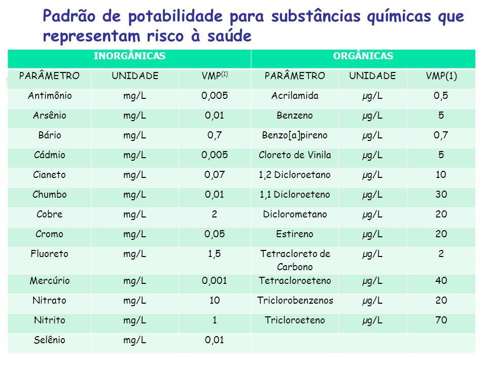 Padrão de potabilidade para substâncias químicas que representam risco à saúde