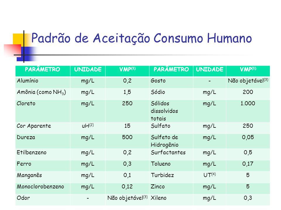 Padrão de Aceitação Consumo Humano