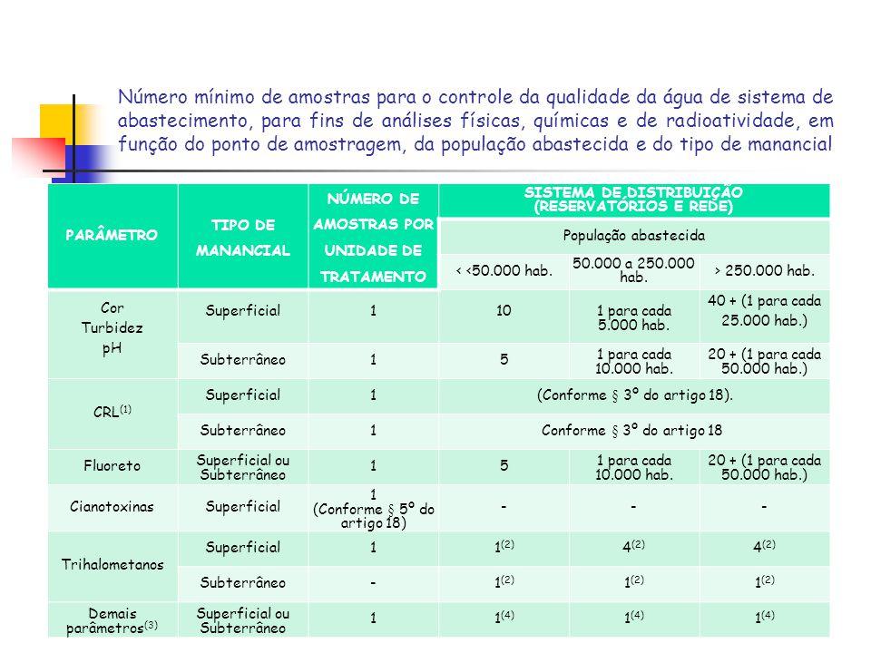 Número mínimo de amostras para o controle da qualidade da água de sistema de abastecimento, para fins de análises físicas, químicas e de radioatividade, em função do ponto de amostragem, da população abastecida e do tipo de manancial