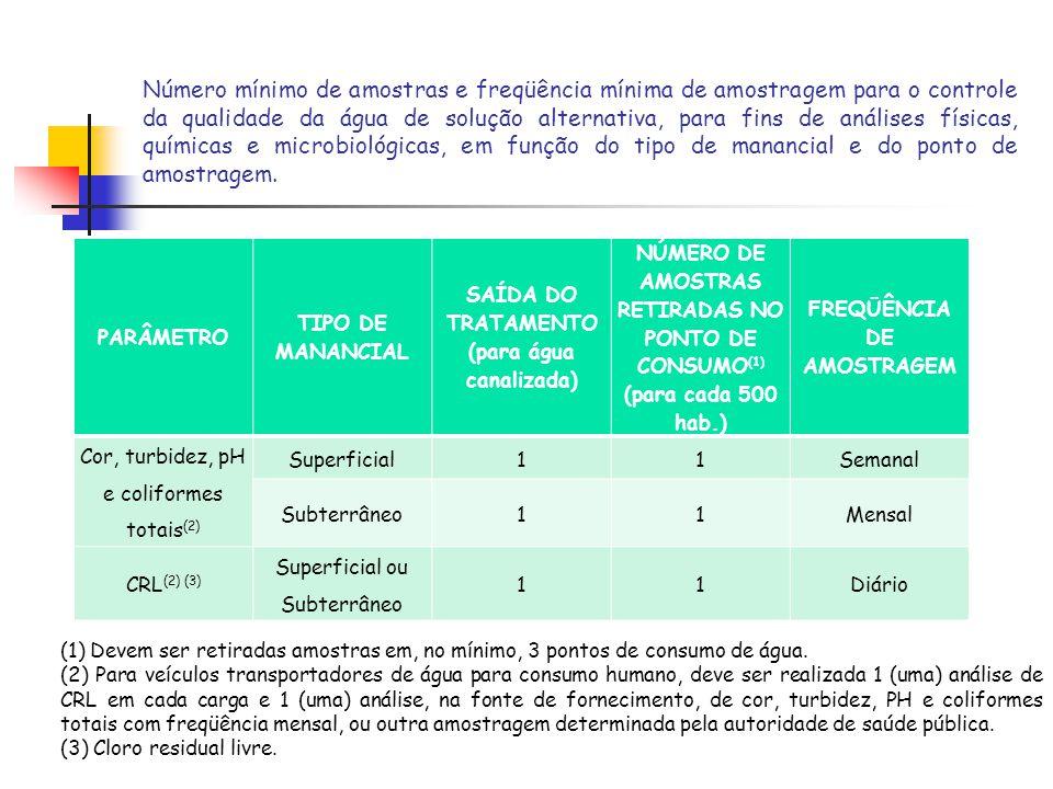 Número mínimo de amostras e freqüência mínima de amostragem para o controle da qualidade da água de solução alternativa, para fins de análises físicas, químicas e microbiológicas, em função do tipo de manancial e do ponto de amostragem.