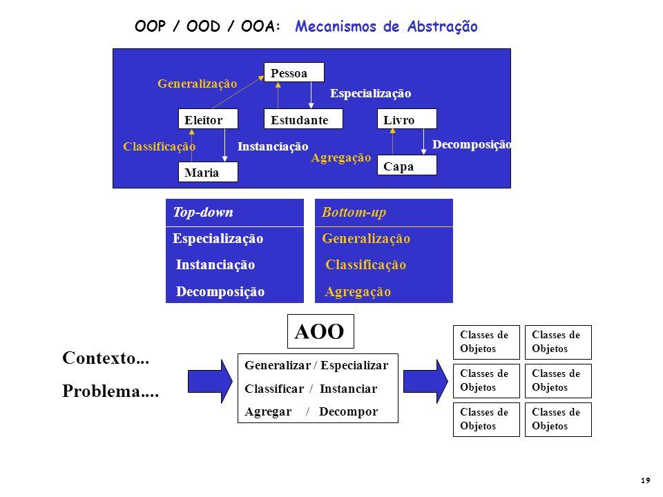 AOO Contexto... Problema.... OOP / OOD / OOA: Mecanismos de Abstração