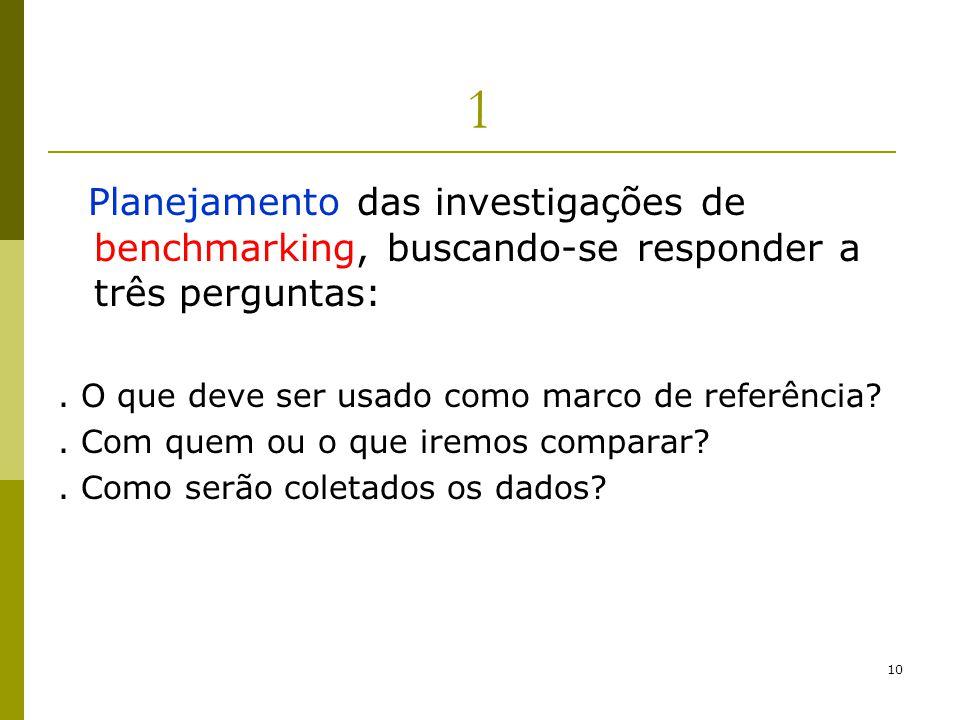 1 Planejamento das investigações de benchmarking, buscando-se responder a três perguntas: . O que deve ser usado como marco de referência