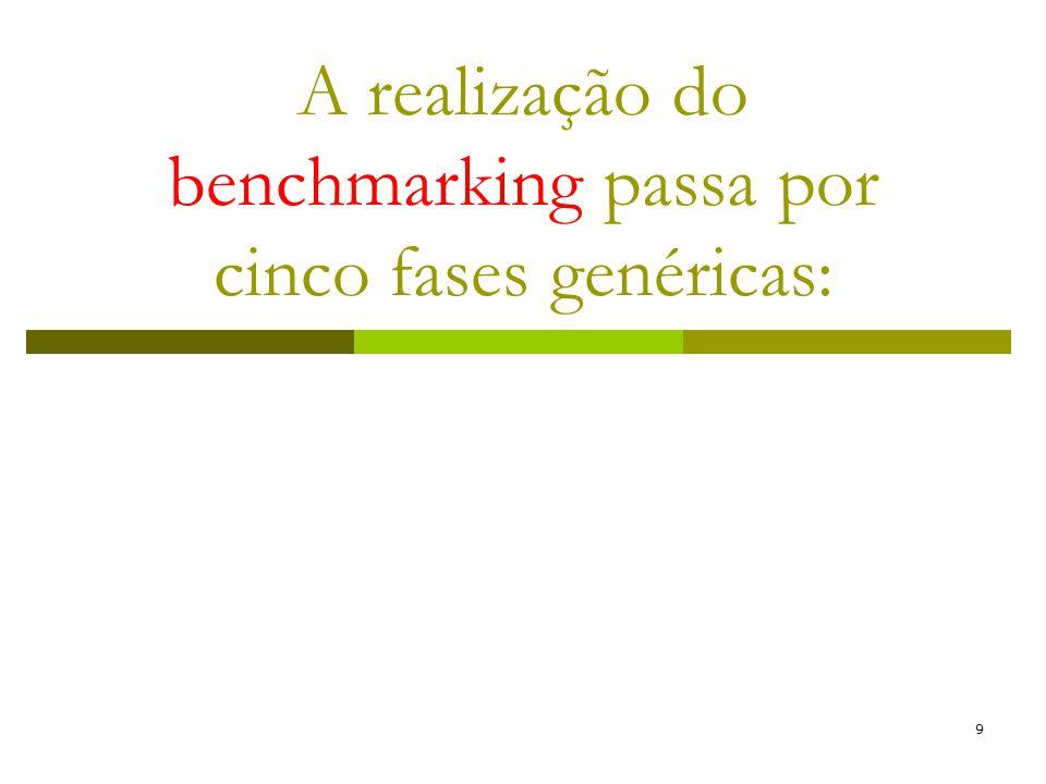 A realização do benchmarking passa por cinco fases genéricas: