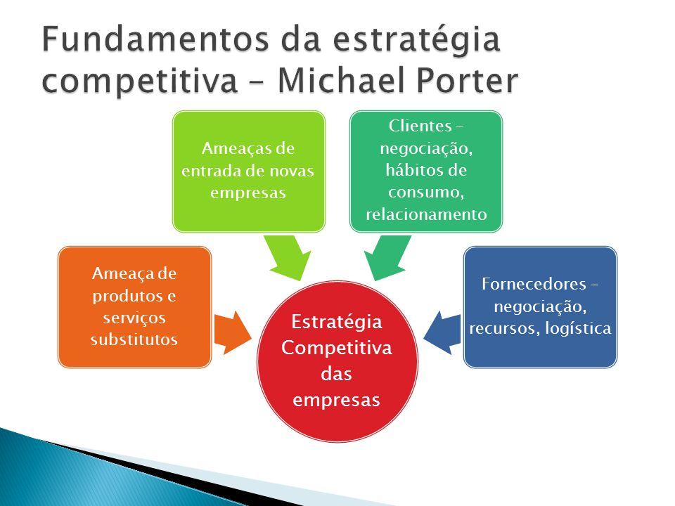 Fundamentos da estratégia competitiva – Michael Porter