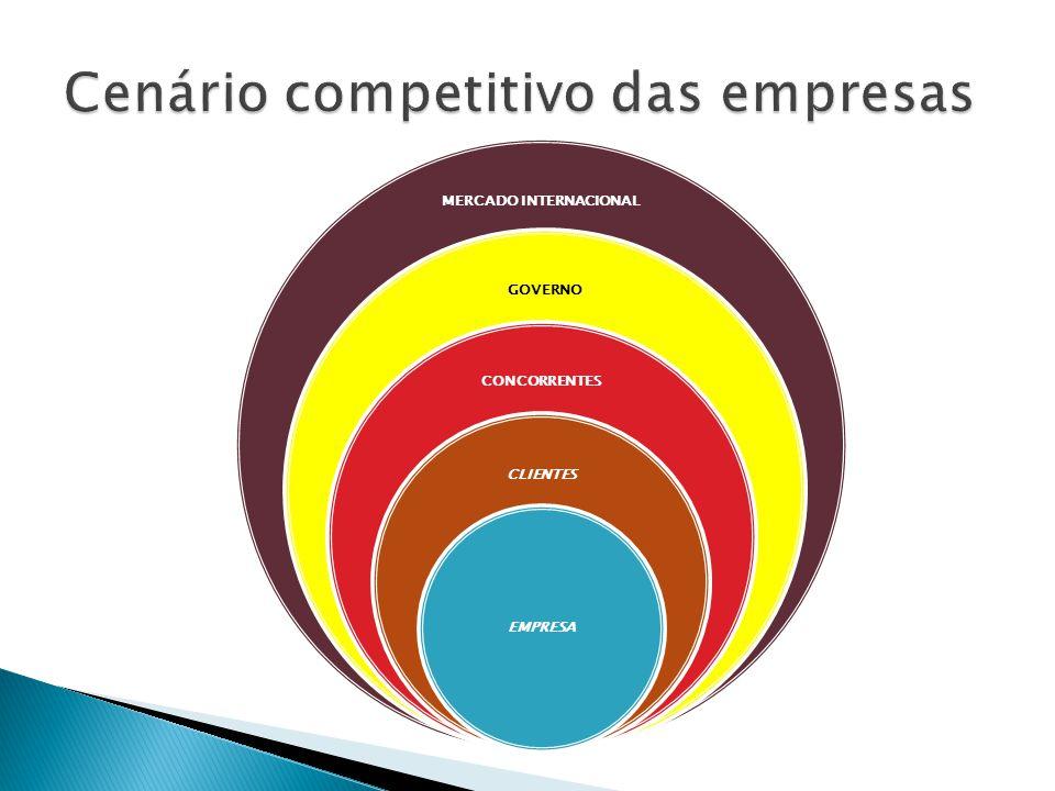 Cenário competitivo das empresas
