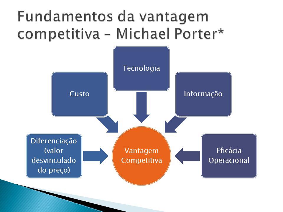 Fundamentos da vantagem competitiva – Michael Porter*