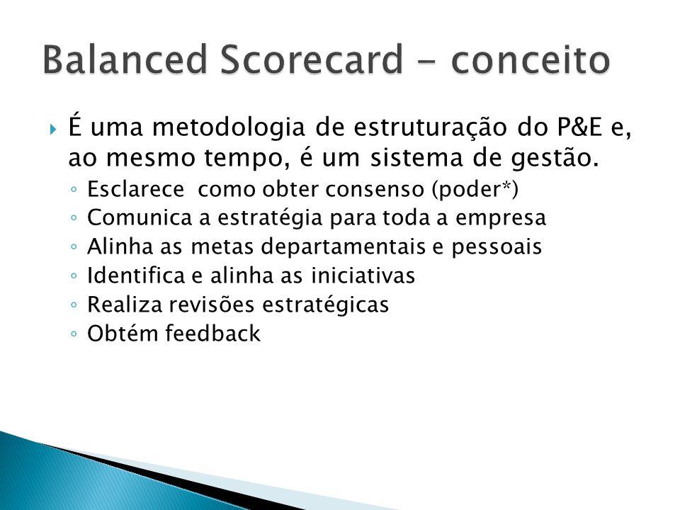 Balanced Scorecard - conceito