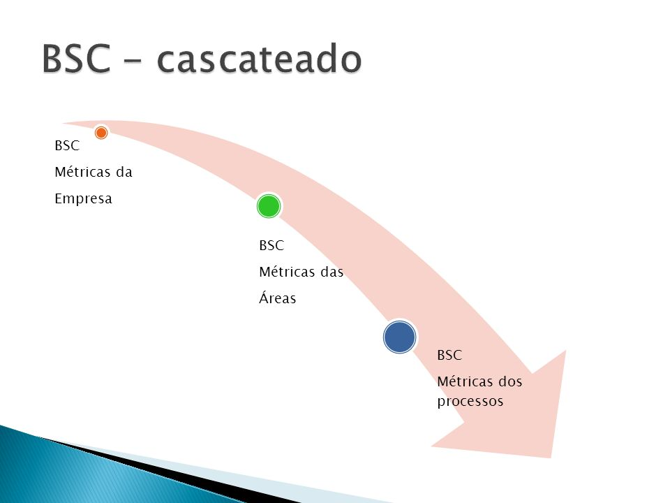 BSC - cascateado Empresa Métricas da BSC Áreas Métricas das