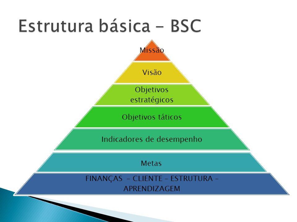 Estrutura básica - BSC Missão Visão Objetivos estratégicos
