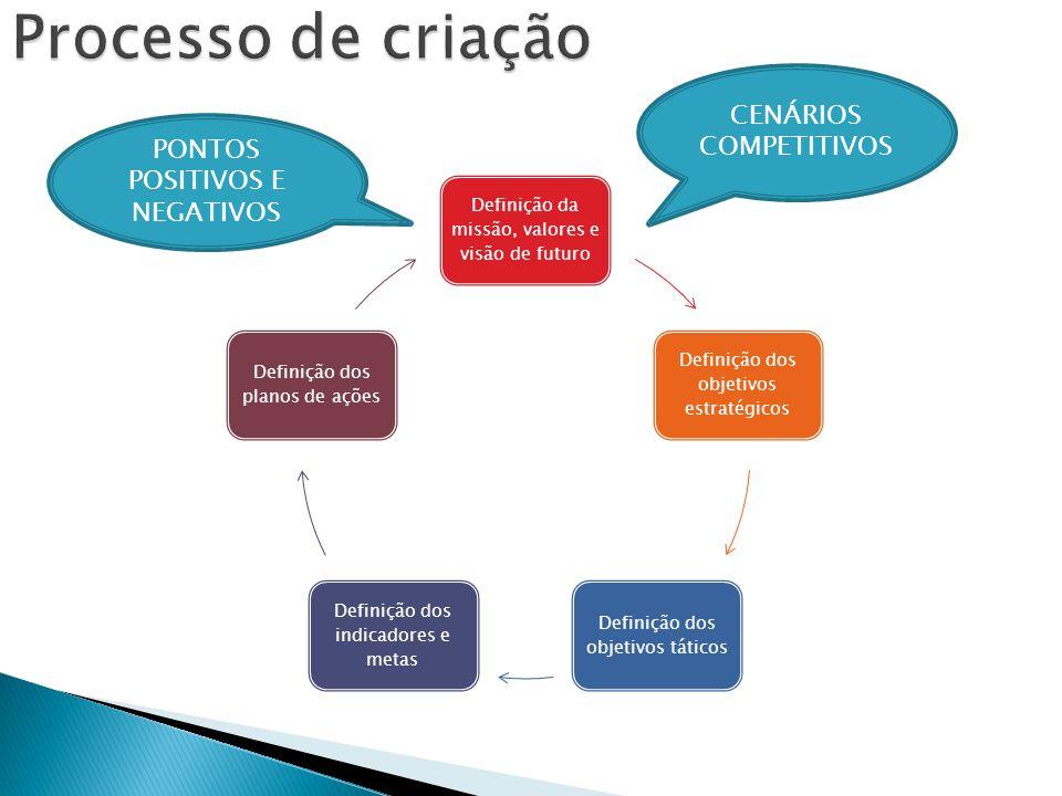 Processo de criação CENÁRIOS COMPETITIVOS PONTOS POSITIVOS E NEGATIVOS