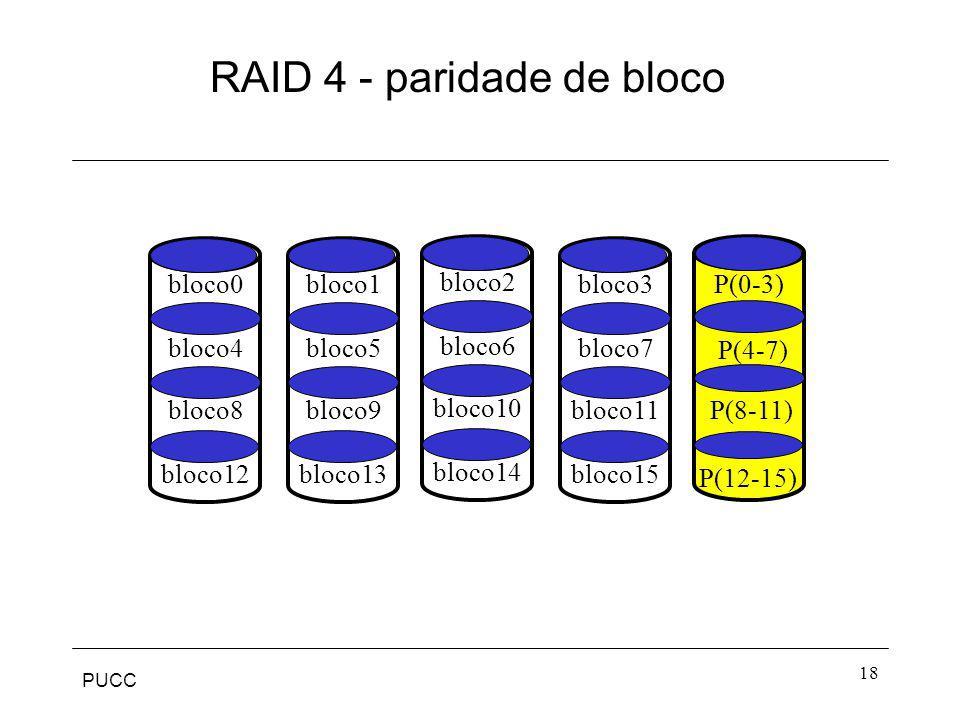 RAID 4 - paridade de bloco