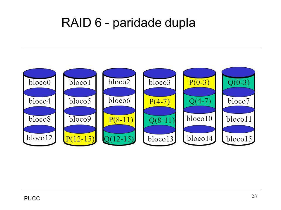 RAID 6 - paridade dupla bloco0 bloco1 bloco2 bloco3 P(0-3) Q(0-3)