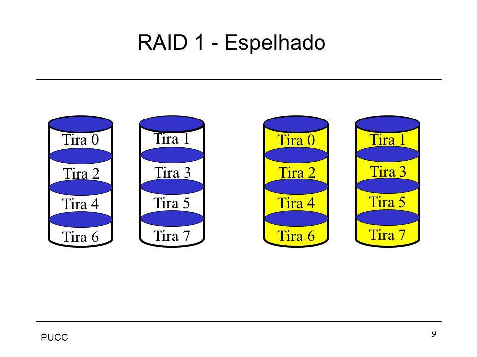 RAID 1 - Espelhado Tira 0 Tira 1 Tira 0 Tira 1 Tira 2 Tira 3 Tira 2